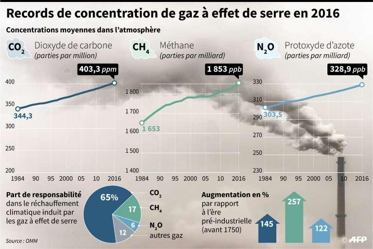 L'évolution de la concentration atmosphérique en gaz à effet de serre en une trentaine d'années. © Simon Malfatto, Paz Pizarro, AFP