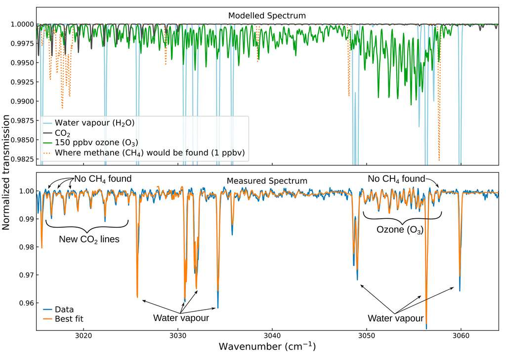 Signatures spectrales de l'ozone et du dioxyde de carbone alors que les scientifiques cherchent à détecter du méthane. © K. Olsen et al. (2020)