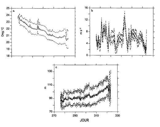 Exemple d'effet du vent sur la température de surface et l'épaississement de la couche mélangée sur une période de 45 jours (expérience SEMAPHORE, octobre – novembre 1993) : la température de surface, le vent, et la profondeur de la couche mélangée ont été mesurés par une vingtaine de bouées dérivantes dans un domaine de 500 sur 500 km2, et représentés ici par leur moyenne (trait gras) et l'écart type des variations (traits pointillés). On observe que la succession des coups de vent, et en particulier aux alentours du jour 303, provoque un refroidissement marqué dans les heures qui suivent, et un approfondissement progressif de la thermocline