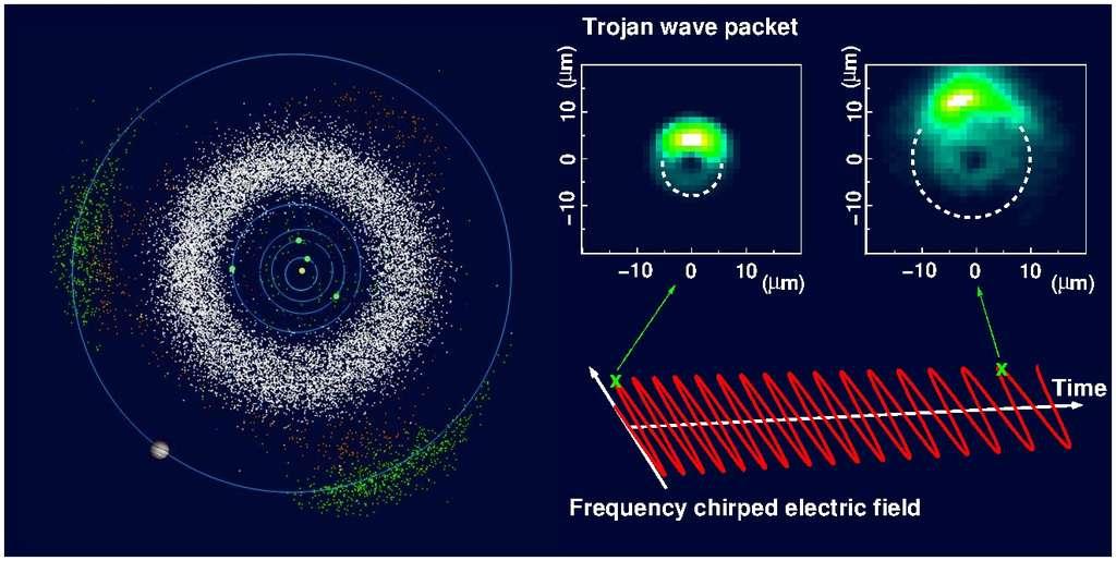 Le schéma de gauche montre Jupiter en orbite autour du Soleil avec de part et d'autre sur son orbite des concentrations d'astéroïdes (points verts). Il s'agit des fameux troyens occupant les points de Lagrange de Jupiter. Le nuage de points blancs représente les astéroïdes de la ceinture entre Mars et Jupiter. Sur la droite, on a représenté le nuage de probabilités associé au paquet d'ondes (Trojan wave packet) d'un électron, concentré en une région analogue à un point de Lagrange mais ici dans un atome de Rydberg de la taille d'un globule rouge environ. En modifiant la fréquence du champ électrique appliqué, on peut augmenter la taille de l'atome de Rydberg, comme le montre le schéma à droite. © Vienna University of Technology