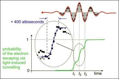 (Crédits : Max Planck Institute for Quantum Optics).
