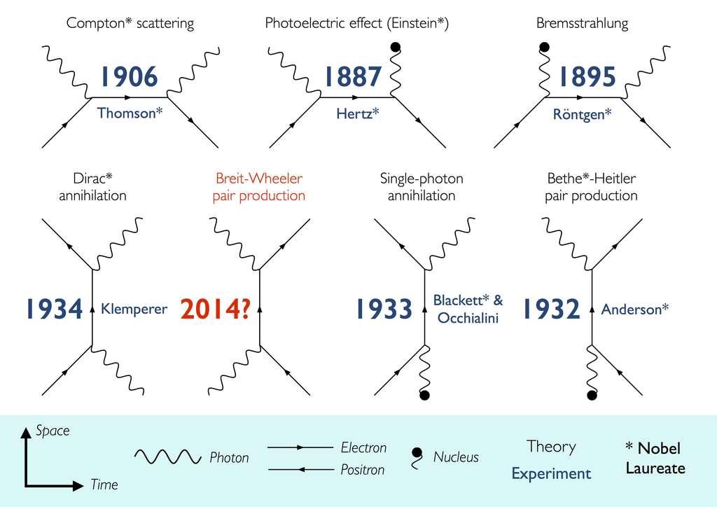 Ces diagrammes de Feynman dans l'espace-temps décrivent plusieurs phénomènes mettant en jeu des interactions et des annihilations entre photons et particules chargées comme les électrons, les positrons et parfois des noyaux (nucleus en anglais). La production de paires de particules de matière et d'antimatière à partir de photons dans le vide, prédite en 1934 par Breit et Wheeler, n'a encore jamais été observée directement en laboratoire sur Terre. © Oliver Pike, Imperial College London