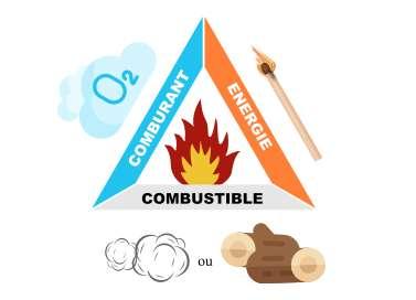 Pour éteindre les flammes, l'un des éléments du triangle de feu doit être supprimé. Ici, on utilisera le bécher pour supprimer l'apport d'oxygène.