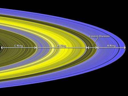 Les différentes parties des anneaux de Saturne en UV. Les couleurs indiquent une composition chimique différente mais la glace constitue l'essentiel des particules composants les anneaux(Crédit : NASA).
