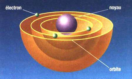 Modèle atomique de Rutherford repris par Bohr.