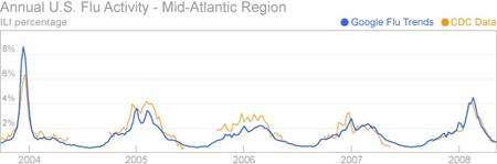 Sur cinq années, les analyses sur les requêtes des internautes (en bleu) coïncident très bien avec les relevés effectués par les services sanitaires (en orange). (Cliquez sur l'image pour l'agrandir.) © Google.org