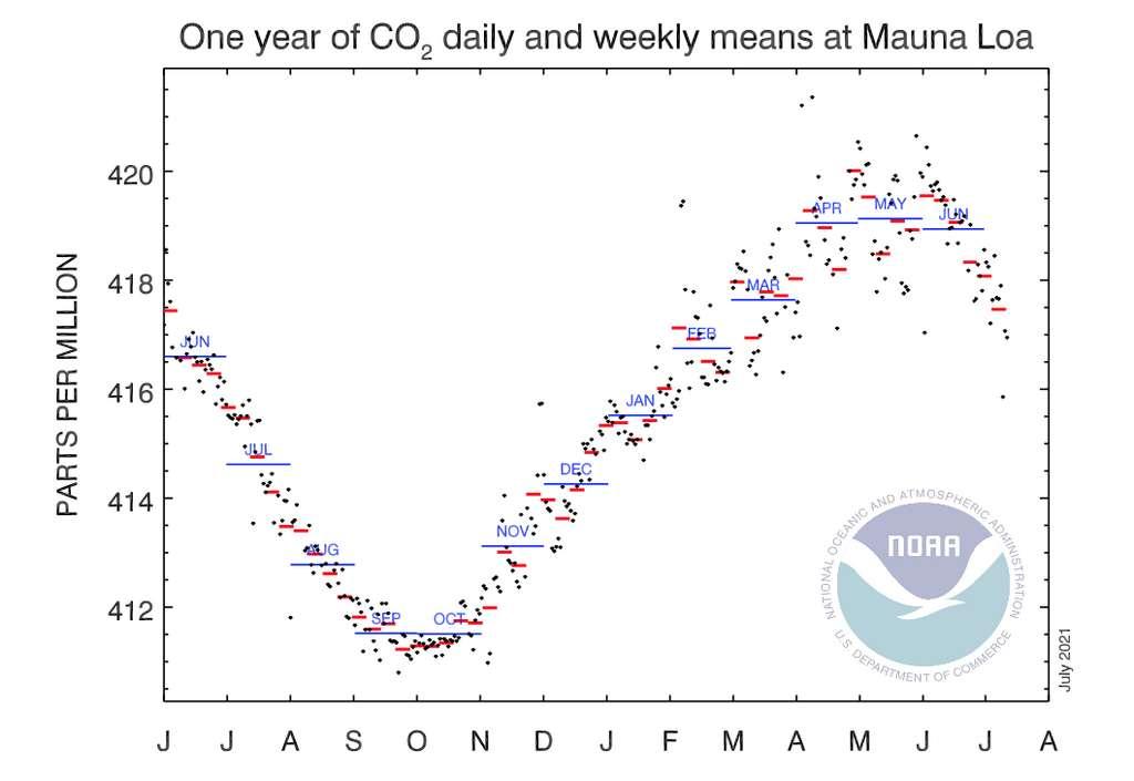 Ce graphique montre très bien les variations de taux de dioxyde de carbone (CO2) dans notre atmosphère au fil des mois d'une année. © Agence américaine pour l'étude de l'océan et de l'atmosphère (NOAA)