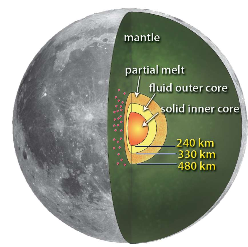 Un modèle de l'intérieur de la Lune déduit des analyses des données sismologiques des missions Apollo. © Nasa/MSFC/Renee Weber