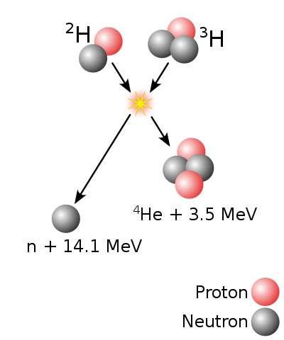 La réaction de fusion qu'utilisera Iter. Elle produit des neutrons très énergétiques, trop et c'est bien là le problème. © DP