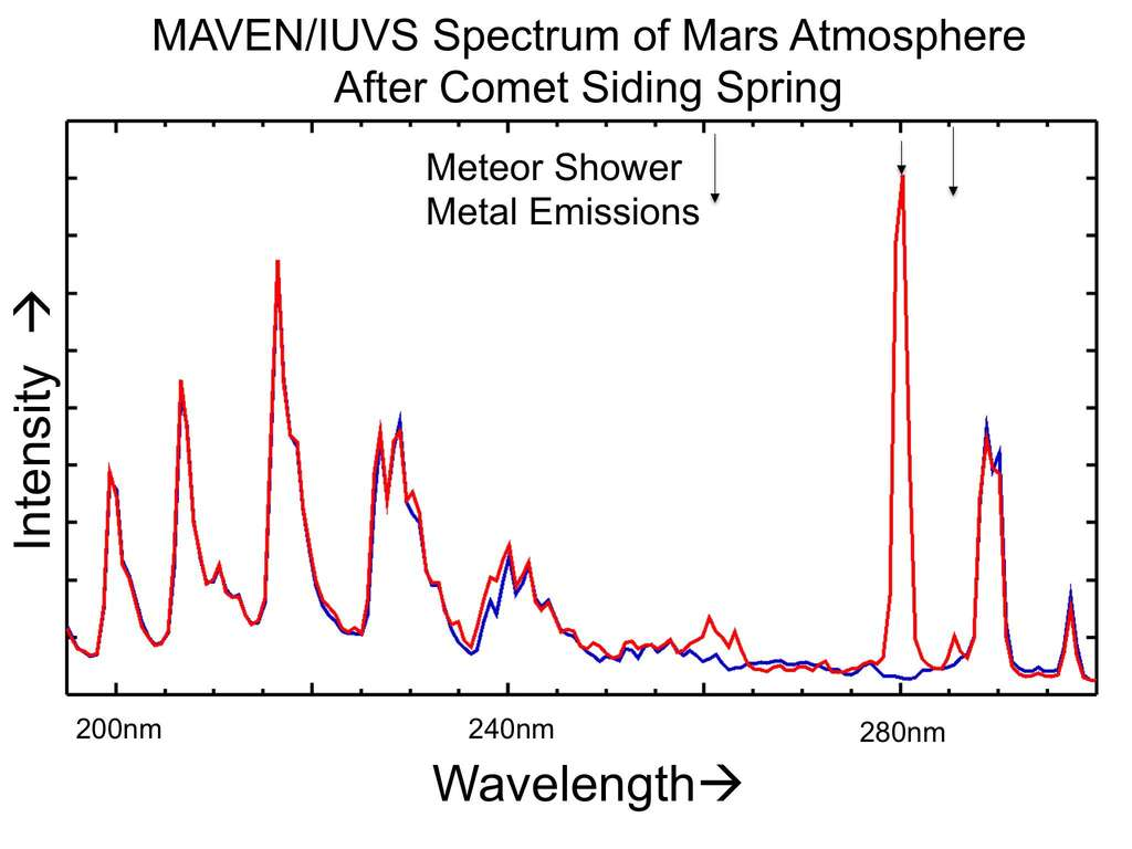 Le spectre réalisé le 19 octobre par l'instrument IUVS de l'orbiteur Maven témoigne d'un apport significatif de métaux dans l'atmosphère de Mars. En passant à quelque 139.500 km de la surface martienne, les poussières de la queue de la comète Siding Spring ont laissé des traces de son passage. © Nasa, University of Colorado