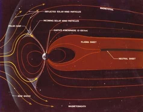 Soufflée par le vent solaire, la magnétosphère terrestre s'étend très loin du côté opposé au Soleil. Des atomes ionisés sont piégés dans une structure presque cylindrique, la gaine de plasma (plasma sheet, en anglais). Crédit : Nasa
