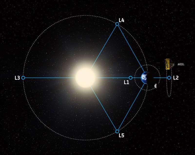 Ariel sera en orbite autour du point de Lagrange L2, à 1,5 million de kilomètres de la Terre. Ce point d'équilibre dans les champs de gravité engendrés par le Soleil et la Terre est régulièrement utilisé pour y installer des observatoires, qui peuvent ainsi observer dans une direction simultanément opposée au Soleil et à la Terre (Planck et le futur JWST). À noter que les échelles ne sont pas respectées dans cette figure. © ESA, STFC RAL Space, UCL, Europlanet-Science Office