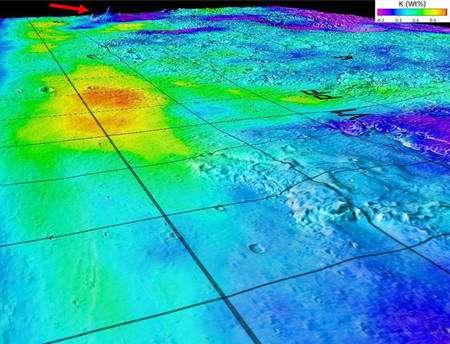 Cette carte 3D surimpose les données du GRS de Mars Odyssey avec les données topographiques de l'altimètre laser à bord de la sonde Mars Global Surveyor. La flèche rouge indique le bouclier de volcans d'Elysium dans l'hémisphère nord de Mars, vu obliquement vers le sud-est. En bleu-violet, les zones pauvres en potassium et en rouge-jaune des dépôts sédimentaires riches en potassium dans les basses terres au-dessous des sites d'atterrissage de Mars Pathfinder (PF) et Viking 1 (V1). Crédit : NASA/JPL/University of Arizona