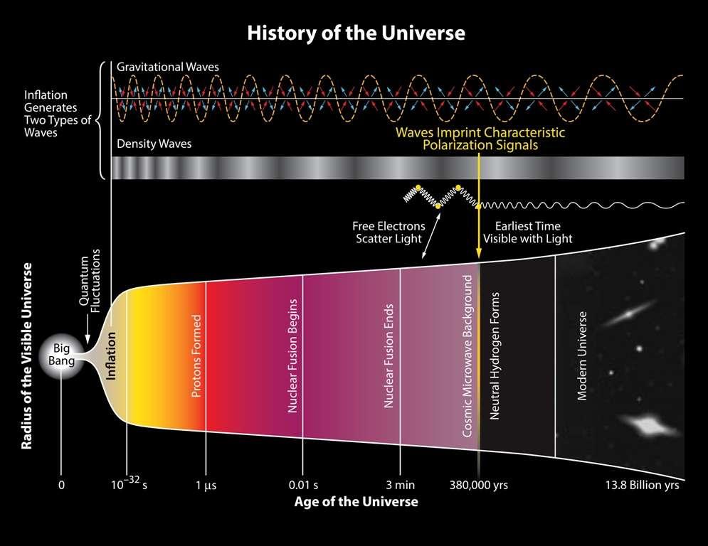 L'histoire de notre univers observable a débuté il y a 13,8 milliards d'années. Pendant l'inflation, moins de 10-32 s après le « temps zéro », des fluctuations de densité de matière (density waves) et des ondes gravitationnelles (gravitational waves) auraient été engendrées. Les ondes gravitationnelles pouvant se propager malgré des densités de matière élevées, elles peuvent nous renseigner sur l'état de l'univers avant qu'il ne soit âgé de 10-32 s. Il n'en est pas de même pour la lumière. Il a fallu attendre 380.000 ans pour qu'elle soit libre de se déplacer dans le cosmos observable, quand sa température et sa densité étaient devenues bien plus basses. Les photons du rayonnement fossile sont donc bien moins vieux que les ondes gravitationnelles qui auraient laissé leur empreinte sur ce rayonnement. © BICEP2 Collaboration
