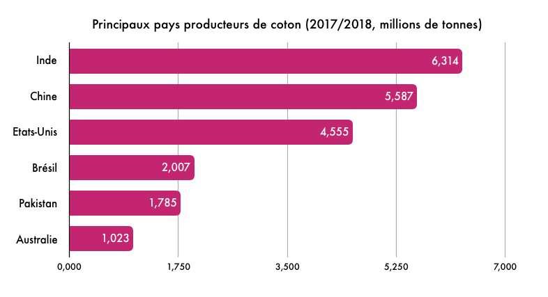 L'Inde, la Chine et les États-Unis sont les plus gros producteurs de coton. © Céline Deluzarche, Futura, d'après Statista