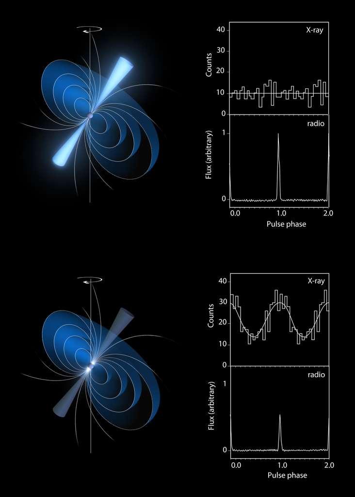 Le pulsar PSR B0943+10 a de quoi surprendre : lorsque le signal radio est fort et organisé, le signal en rayons X est faible. Et quand l'émission radio devient faible, les rayons X s'intensifient. © Observatoire de Paris