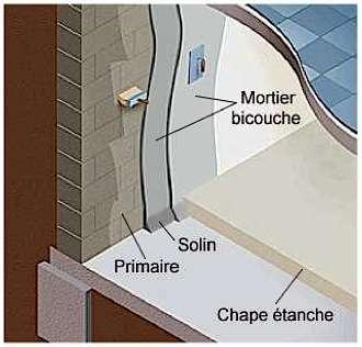 La jonction entre l'étanchéité verticale et la chape de sol constitue un point faible, que l'on renforce en formant un talon, ou solin. © aqualityprotect.fr