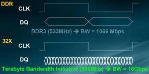 A chaque cycle de l'horloge, la mémoire de Rambus envoie 32 bits de données, contre 2 dans une DDR traditionnelle. Crédit RamBus/The Inquirer