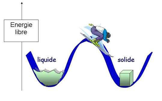 Image d'une transition de phase du premier ordre