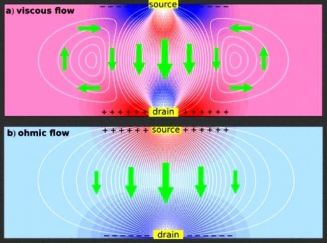 En bas de ce schéma, l'écoulement classique et sage du courant électrique selon la loi d'Ohm au borne d'une résistance soumise à une différence de potentiel. Le courant est régulier de la source chargée positivement au drain chargé négativement. En haut, tout change car le fluide d'électrons est visqueux et l'on n'est plus dans un régime laminaire. Des tourbillons apparaissent, représentés par les flèches vertes. Ces tourbillons peuvent se séparer du courant central principal de la source vers le drain et se diriger latéralement et en sens opposé, ce qui modifie l'état électrique de la résistance en réponse à une différence de potentiel. © Leonid Levitov, Gregory Falkovich