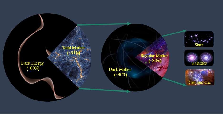 31,5 % de l'Univers est constitué de matière, dont environ 80 % est de la matière noire invisible. Mohamed Abdullah, UC Riverside