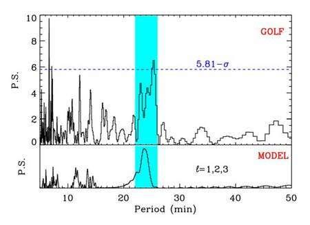Mouvements périodiques détectés par l'instrument GOLF. Le signal réel mesuré (GOLF) est comparé à celui déduit d'un modèle solaire (MODEL). La probabilité que ce signal soit fortuit est inférieure à 0,5%. La largeur du signal est caractéristique des propriétés des modes de gravité dans le domaine de période considéré qui va de 2 à 11 heures (Crédit : SAp).