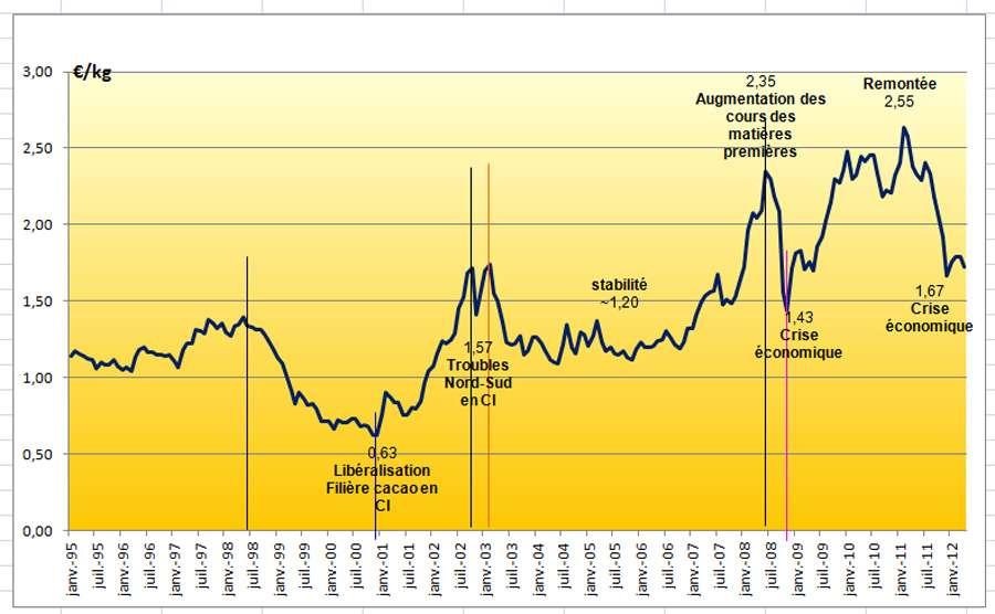 Les cours du cacao de 1995 à 2012. © DR