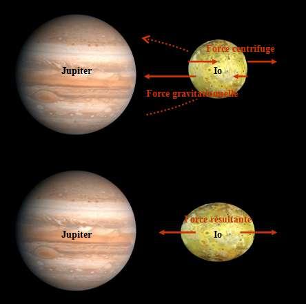 Un satellite en orbite autour d'une géante gazeuse est « en virage permanent », il subit une force centrifuge qui le fait prendre une forme ovale. © DR