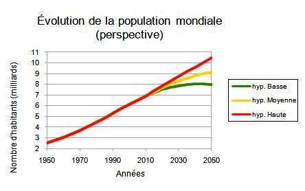 Illustration 1: Source : Population Division of the Department of Economic and Social Affairs of the United Nations Secretariat, World Population Prospects: The 2008 Revision, http://esa.un.org/unpp, Monday, August 31, 2009