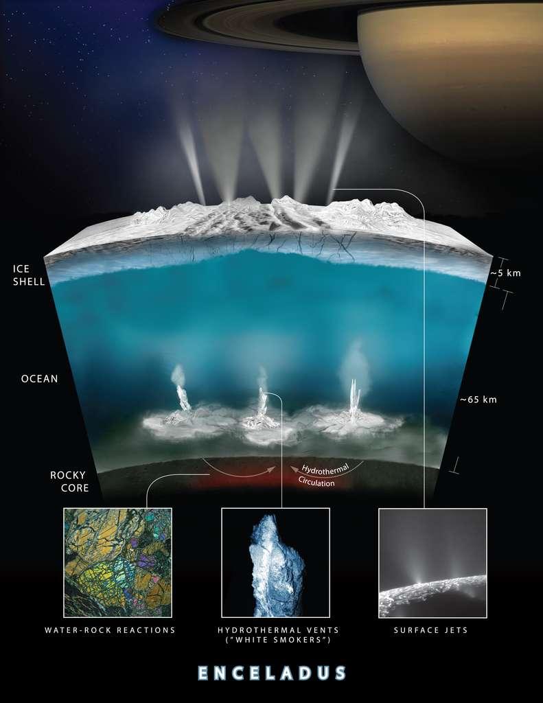 Une vue en coupe de l'intérieur d'Encelade. L'illustration montre les interactions de l'eau avec le noyau, processus qui pourrait produire l'hydrogène moléculaire découvert lors du dernier survol de Cassini. © Nasa, JPL-Caltech, Southwest Research Institute