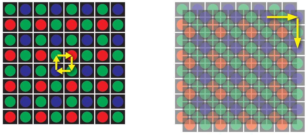 Une astuce pour augmenter la résolution : faire bouger le capteur. En prenant quatre images décalées d'un pixel (à gauche), chaque point est photographié quatre fois avec quatre filtres (deux verts, un rouge et un bleu). En bougeant d'un demi-pixel entre chaque cliché, on peut doubler la résolution (à droite). © Hasselblad