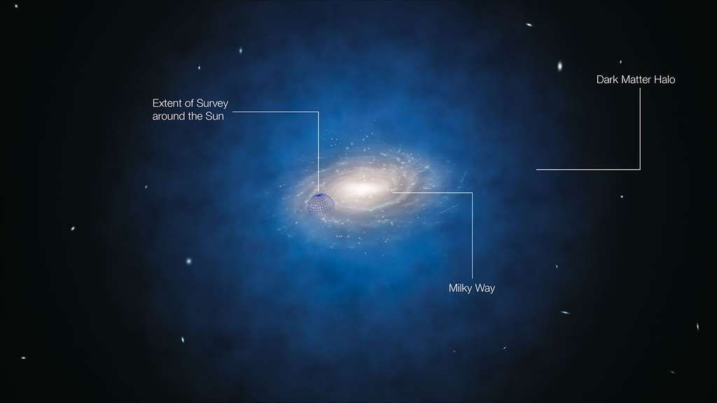 On pense que la Voie lactée (Milky Way) est entourée d'un halo sphérique de matière noire (Dark Matter Halo) représenté en bleu sur cette image d'artiste. Sur la gauche, on voit le volume où se trouvent les 400 étoiles étudiées défiant le modèle standard de la matière noire. © ESO/L. Calçada