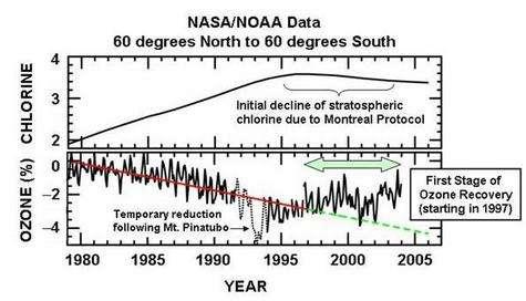 Evolutions comparées de la teneur de la stratosphère en chlore (chlorine en anglais) et de l'épaisseur de la couche d'ozone (exprimée en pourcentage d'ozone dans la stratosphère), évaluées à partir de mesures depuis des satellites. Si on corrige la courbe de l'effet de l'éruption du Pinatubo (entre juin et août 1991), on remarque l'efficacité du protocole de Montréal sur la régénération de la couche d'ozone. Crédits : NASA/NOAA