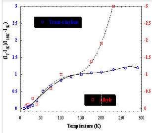 Évolution des trans-vinylènes et des radicaux alkyles pendant le recuit d'un film de PE initialement irradié à 3 MGy et 8 K avec des ions 16O. Les radicaux alkyles sont consommés alors que les trans-vinylènes sont créés pendant le recuit. I représente l'absorbance de la bande de vibration IR considérée. © DR