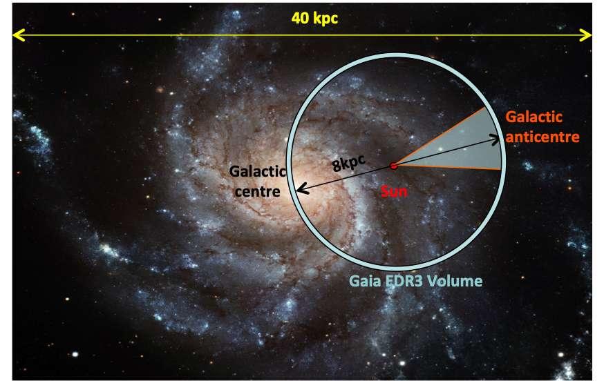 Croquis de l'ensemble de la Voie lactée avec la direction de l'anticentre galactique indiquée, vu du Système solaire. Le volume sondé par la mission Gaia, et dont les résultats constituent son troisième catalogue, est indiqué. © ESA/Hubble, Sketch: ESA/Gaia/DPAC