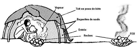 La pratique de la balnéothérapie se retrouve dans de nombreux pays. Sur ce schéma est représenté l'inipi, un rite de purification des Sioux. © Ekopédia