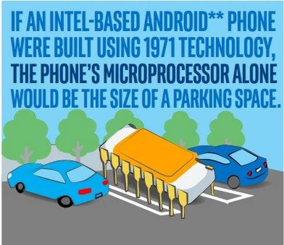 Pour illustrer la dynamique que la loi de Moore a impulsée à l'industrie des semi-conducteurs, Intel s'amuse à faire des comparaisons : « Si un téléphone Android était équipé d'une puce Intel basée sur la technologie de 1971 [apparition du premier microprocesseur, NDLR], le microprocesseur à lui seul ferait la taille d'une place de stationnement automobile ». © Intel