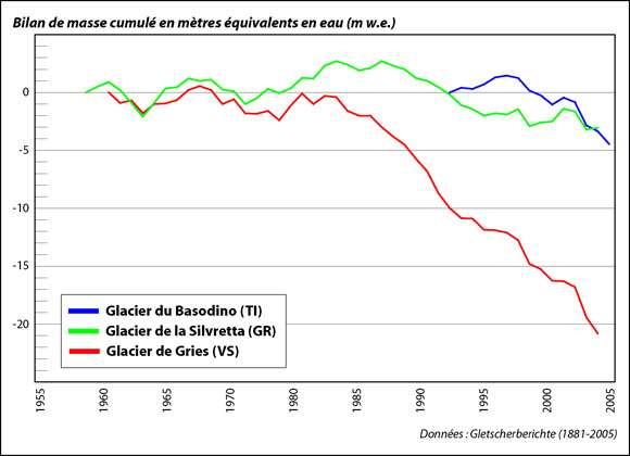 Bilan de masse cumulé de 3 glaciers des Alpes suisses entre 1955 et 2005. Les bilans sont exprimés en volume équivalent d'eau (m w.e), c'est-à-dire, le volume d'eau perdu par le glacier. Depuis la fin des années 1990, les 3 glaciers ont un bilan de masse annuel négatif, ce qui traduit une perte de masse et donc le recul des glaciers. © SGMG, www.unifr.ch, cc