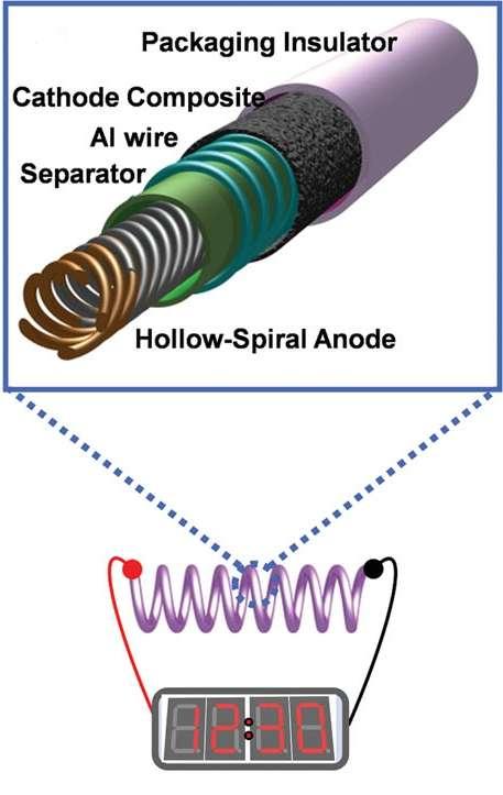 La batterie en fil de LG Chem se compose, de l'intérieur vers l'extérieur, d'une anode en forme hélicoïdale (Hollow-Spiral Anode), d'un séparateur (Separator), d'un collecteur de courant de la cathode en aluminium (Al wire), des composants de la cathode (Cathode composite) et d'une couche d'isolant (Packaging Insulator). Le tout fait moins de 3 mm de diamètre. La flexibilité de la batterie repose sur la structure en hélice de l'anode. © Kwon et al. 2012, Advanced Materials