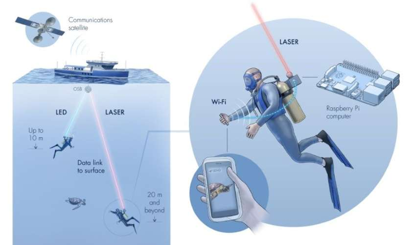 By combining classic Wi-Fi and Aqua-Fi, the diver can almost instantly share videos and photos with the boat.  © Kaust