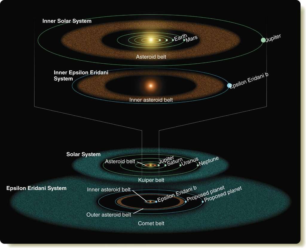 Illustration réalisée à partir des observations du télescope spatial Spitzer en 2008. Le système Epsilon Eridani est comparé avec le nôtre. Les indices supposaient alors la présence de deux anneaux de débris autour de l'étoile. Epsilon Eridani b borderait l'anneau interne et une probable planète géante, comparable à Neptune, démarquerait l'anneau externe. La configuration de ce jeune système rappelle en de nombreux points celle de notre Système solaire. © Nasa, JPL, Caltech, R. Hurt (SSC)