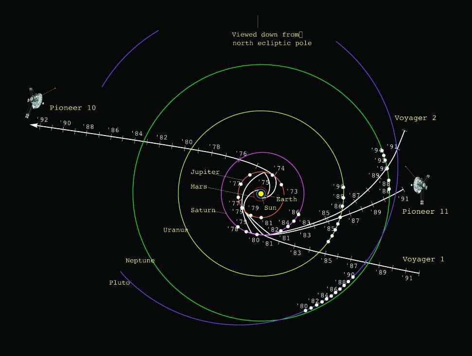 À l'instar des jeunes aristocrates et amateurs d'art des XVIIIe et XIXe siècles découvrant l'Europe, les sondes Pioneer 10 et 11, et surtout Voyager 1 et 2 à la fin du XXe siècle, ont aussi fait leur Grand Tour… du Système solaire. Seule Pluton n'a pas encore été visitée. © Nasa