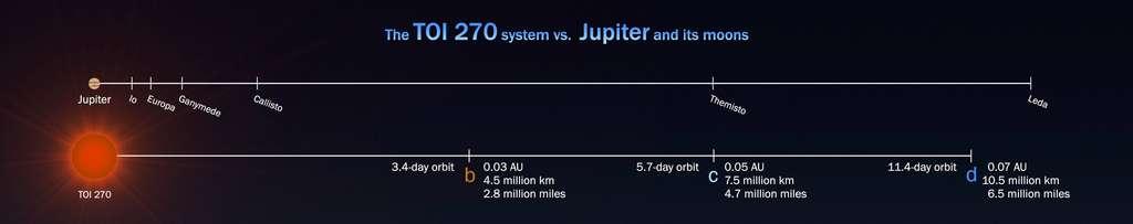 Une comparaison entre les tailles du système planétaire autour de TOI 270 et celui des lunes autour de Jupiter. © Nasa's Goddard Space Flight Center