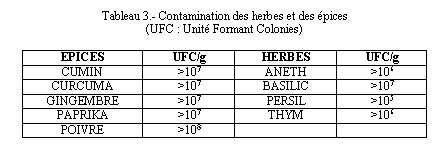 Contamination des herbes et des épices. © DR