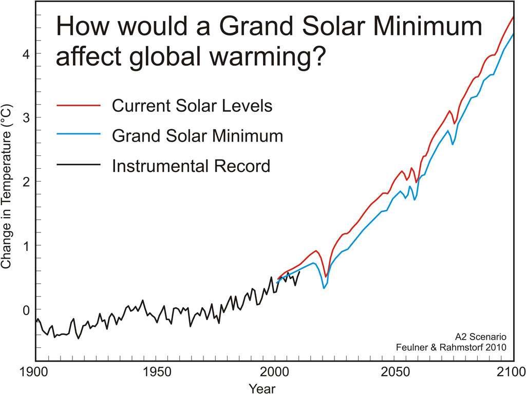 On peut voir sur ce graphique en rouge l'un des scénarios du réchauffement climatique en fonction du rayonnement actuel du Soleil, en bleu ce que donne ce scénario en supposant un équivalent du minimum de Maunder et en noir les changements de température globale de la Terre depuis 1900. Clairement, un possible nouveau minimum de Maunder vers 2030 ne refroidira pas la Terre. © Skeptical Science, CC 3.0