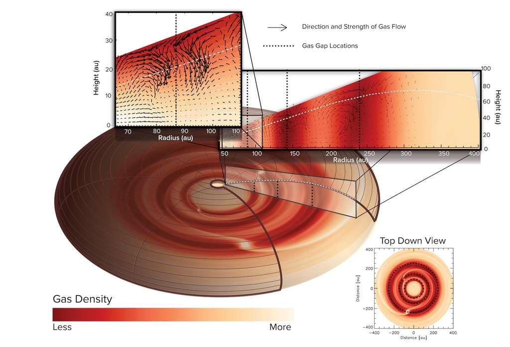 Les trois planètes — ici marquées par des traits en pointillés — seraient donc situées à 87, 140 et 237 unités astronomiques de leur étoile. Sachant qu'une unité astronomique correspond à la distance Terre-Soleil. La planète la plus proche présenterait la moitié de la masse de Jupiter, celle du milieu atteindrait la masse de Jupiter et la plus éloignée serait aussi la plus massive, pesant deux fois la masse de Jupiter. Sur le schéma, sont figurées les directions et forces des écoulements de gaz observés. © J. Bae, Alma (ESO/NAO/NRAO) et S. Degnello, NRAO/AUI/NSF