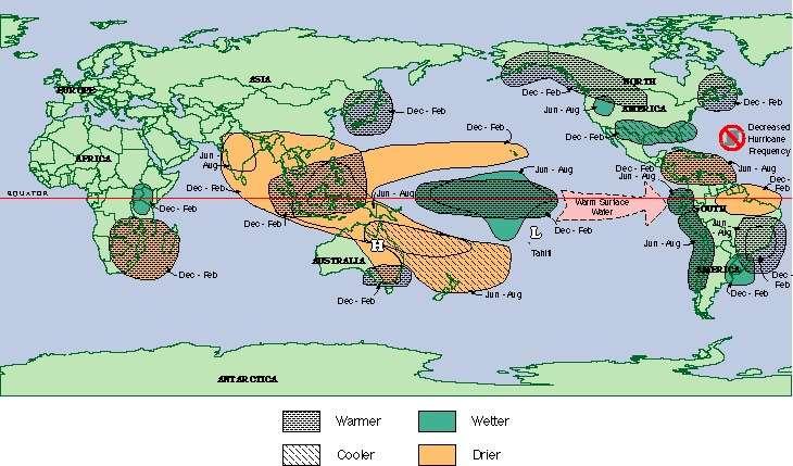 En situation El Niño, les alizés s'affaiblissent, l'océan Pacifique tropical se réchauffe. L'atmosphère répond aux changements de température de l'océan. Elle s'assèche (drier en anlgais, les zones jaunes) dans l'ouest du Pacifique et s'humidifie (wetter en anglais, les zones vertes) dans le centre de l'océan. Le nord-ouest du bassin se réchauffe (warmer en anglais, les zones hachurées grises) et le nord-est de l'Amérique du Sud s'assèche. Les zones de convections atmosphériques sont mondialement modifiées, ce qui a une influence sur la fréquence des ouragans en Atlantique. © South Carolina State Climatology Office, http://www.dnr.sc.gov