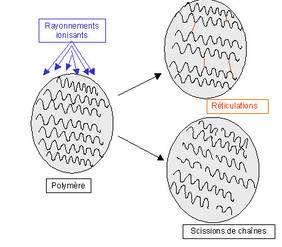 Les scissions de chaînes et réticulations sont les principaux défauts induits dans le polymère. © DR