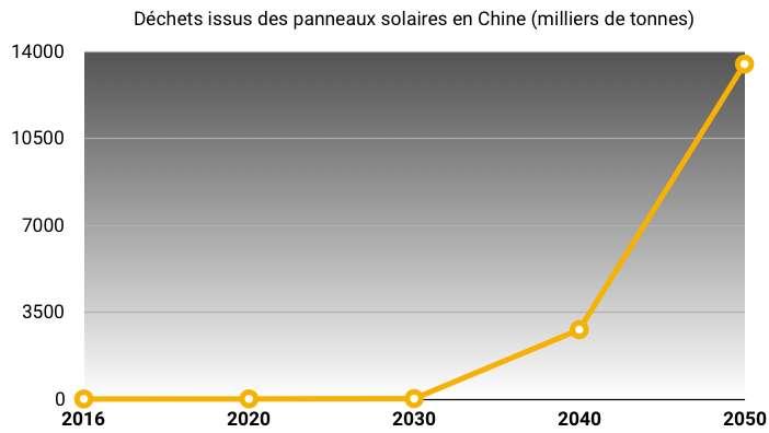 D'ici 2050, la Chine devra faire face à une montagne de 13,5 millions de tonnes de panneaux solaires usagés. © C.D, Futura