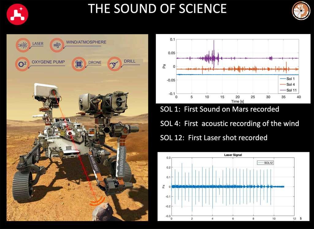 Les premiers sons martiens acquis par le microphone installé sur la SuperCam. © Nasa, Cnes, ISAE